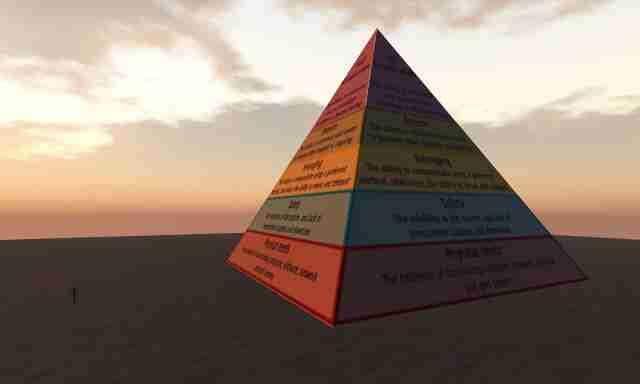 Η ιεραρχία των αναγκών του Maslow φανερώνει τη σύγχρονη «Λατρεία του Εγώ»